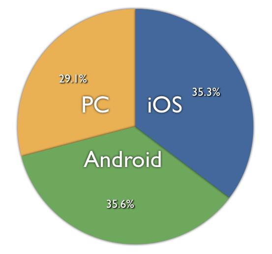 モバイル・ディバイスのアクセスが急増!